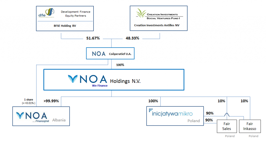 NOA Holdings Ownership Structure